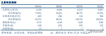【华创计算机王文龙团队】奇安信(688561)2020年业绩预告点评:营收稳步增长,经营效率提升带来亏损缩窄