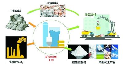 新型二氧化碳矿化利用技术