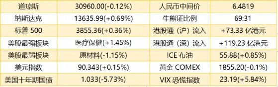 港股盘前   港股ADR跌近1% 券商看高美团至452港元