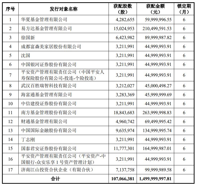 盘后公告集锦|水井坊去年营收、净利、销量均下降 京东方超60亿元增资AMOLED显示面板主要产线