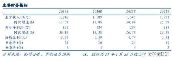 【华创计算机王文龙团队】久远银海(002777)2020年业