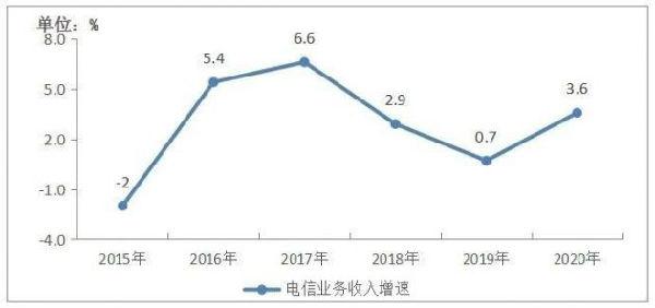 工信部:2020年电信业务收入1.36万亿元 同比增长3.6%
