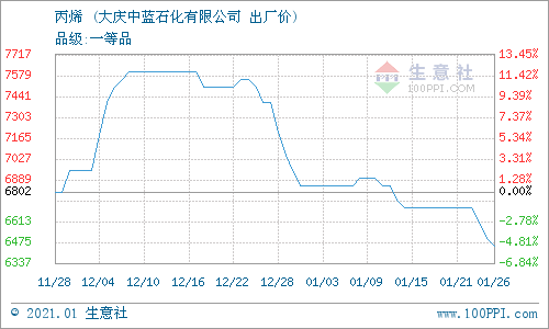 生意社:1月27日大庆中蓝丙烯报价下调