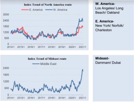 一月份宁波集装箱货运指数继续上涨