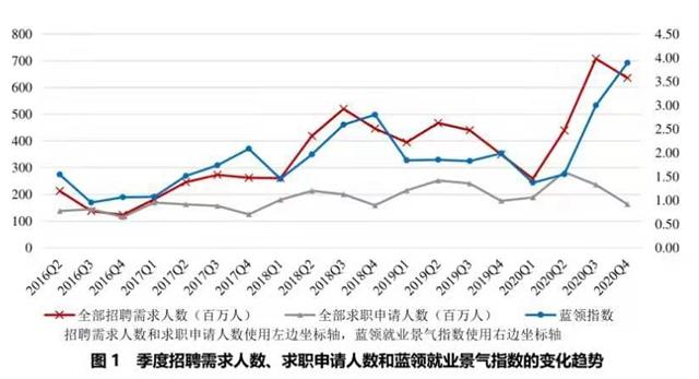 蓝领就业景气指数大涨之谜:外贸企业订单压身、求人