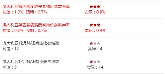 星巴克靠中国收入回血|IMF发布《世界经济展望》 上调全球增长预期