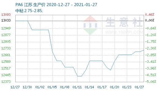生意社:备货热潮推高切片价格 PA6止跌转暖