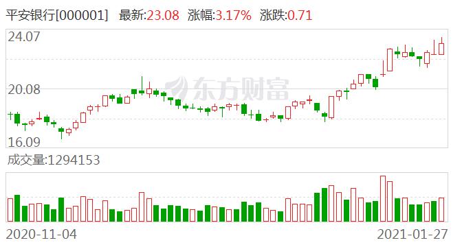 大宗交易:平安银行成交5816.16万元,成交均价23.08元(01-27)