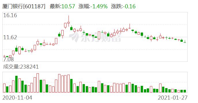 厦门银行:2020年实现净利润18.23亿元 同比增长6.55%