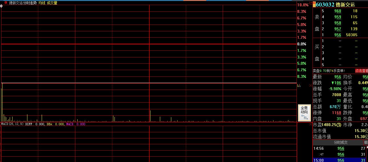 """德新交运一字跌停:1.7万名股东""""踩雷"""" 股价较高点已跌去82%"""