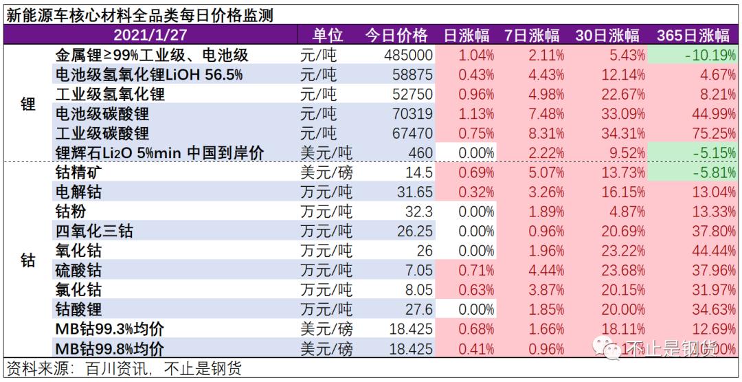 轻舟已过万重山!钴锂1月27日价格监测:电池级碳酸锂和硫酸钴均再涨1%左右至7万元/吨