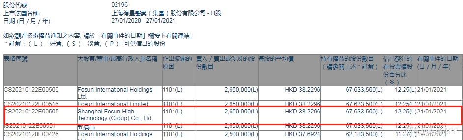 上海复星高科技(集团)增持复星医药(02196)265万股,每股作价38.23港元