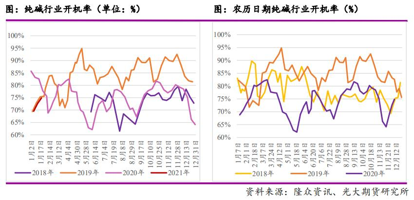 光大期货:纯碱生产水平拐点提前到来——春节将至,供应变化几何?