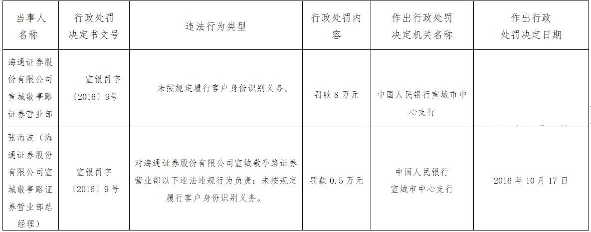 海通证券宣城一营业部违法遭罚 未按规定识别客户身份