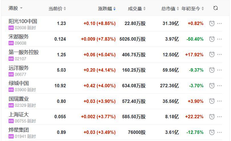 恒指收跌0.32% 阳光100中国涨8.85% 荣万家跌7.03%