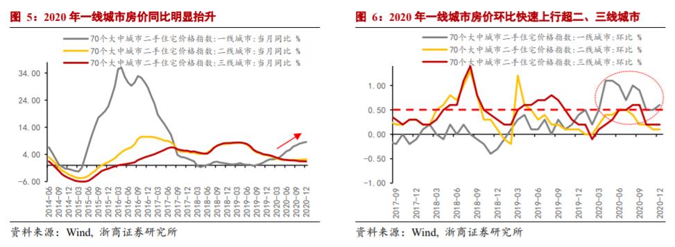 【浙商宏观||李超】货币政策真能不管GDP吗?