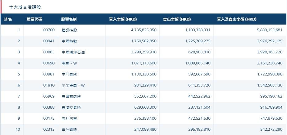 北水动向(1.27)|北水净流入235.3亿 指数调整生效 中海油(00883)获内资抢筹近44亿