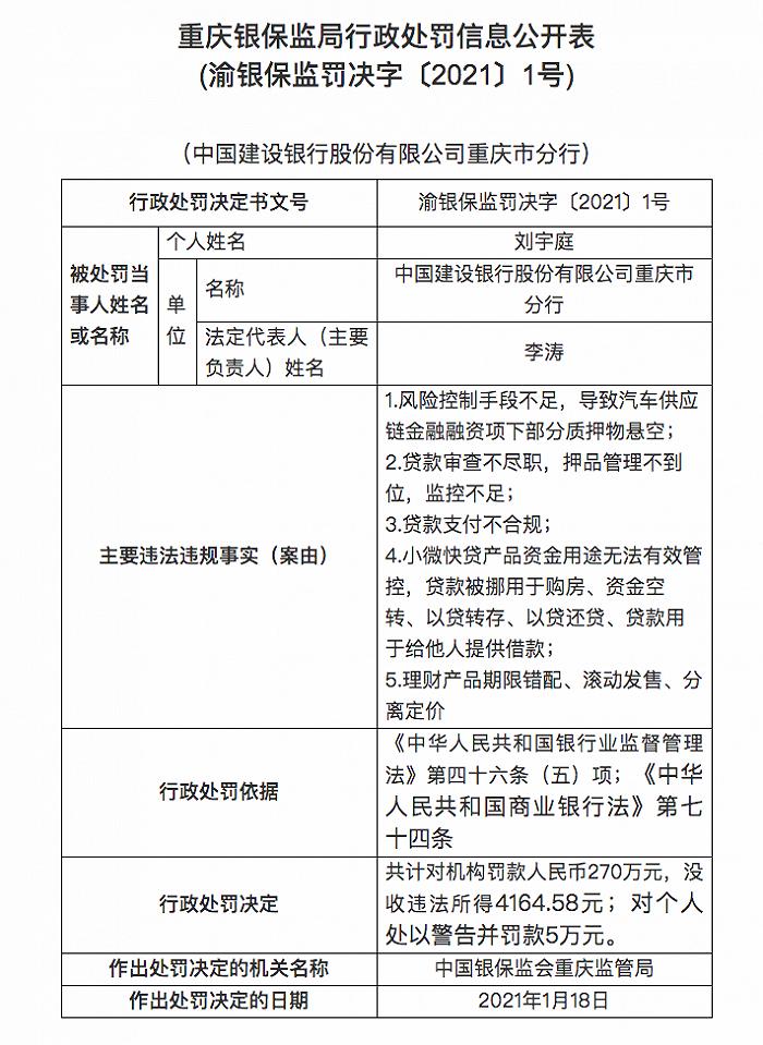 建设银行重庆分行被罚270万元:贷款审查不尽职,监控不足