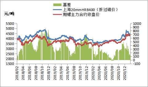 期货钢强焦弱,钢价稳中有涨