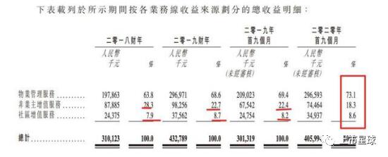 朗诗绿色生活凭什么IPO?小体量,低利润,高负债