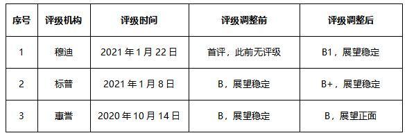 """成开年首家评级上调房企 金辉获三大机构评级""""大满贯"""""""