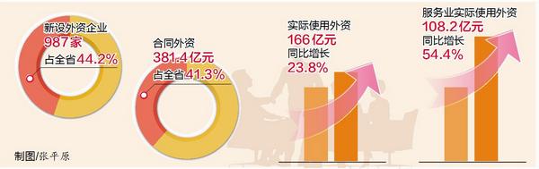 去年厦门实际使用外资占全省47.7% 规模增速均居首位