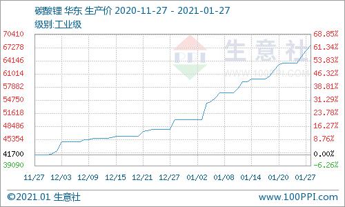生意社:1月碳酸锂价格一路飞升 后市上涨势头强劲