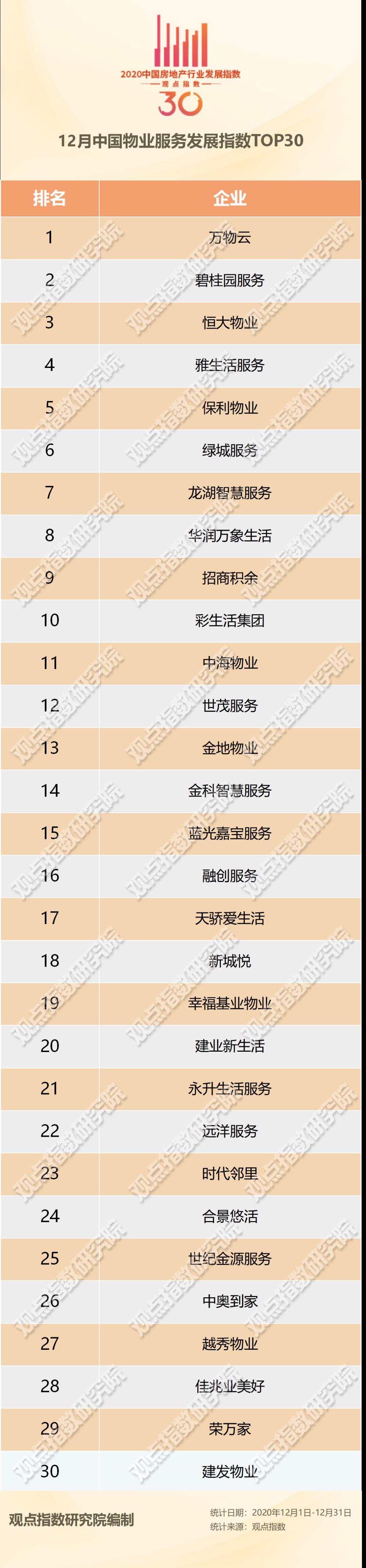 12月中国物业服务TOP30报告·观点月度指数