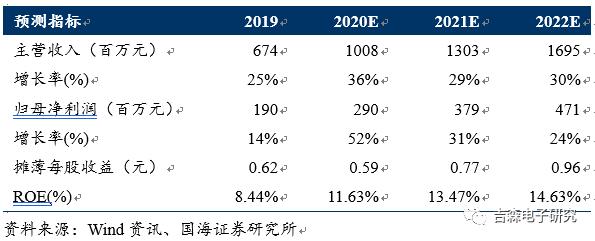 【公司点评】捷捷微电:2020业绩指引超预期,MOSFET快