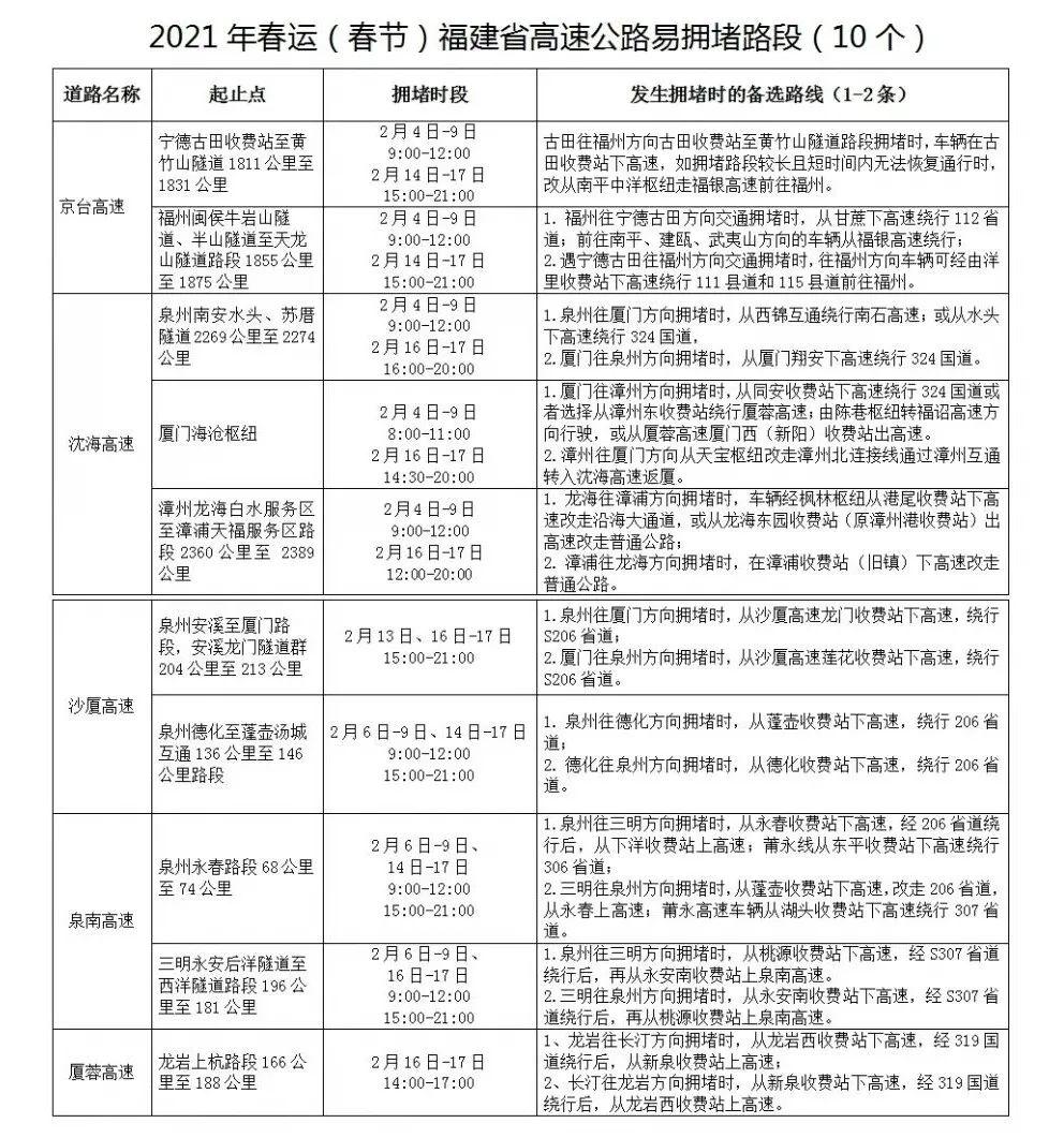 福建警方公布2021年春运(春节)全省高速公路易堵及危险路段图片
