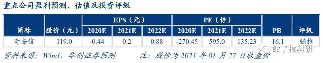 【华创计算机王文龙团队】计算机行业重大事项点评