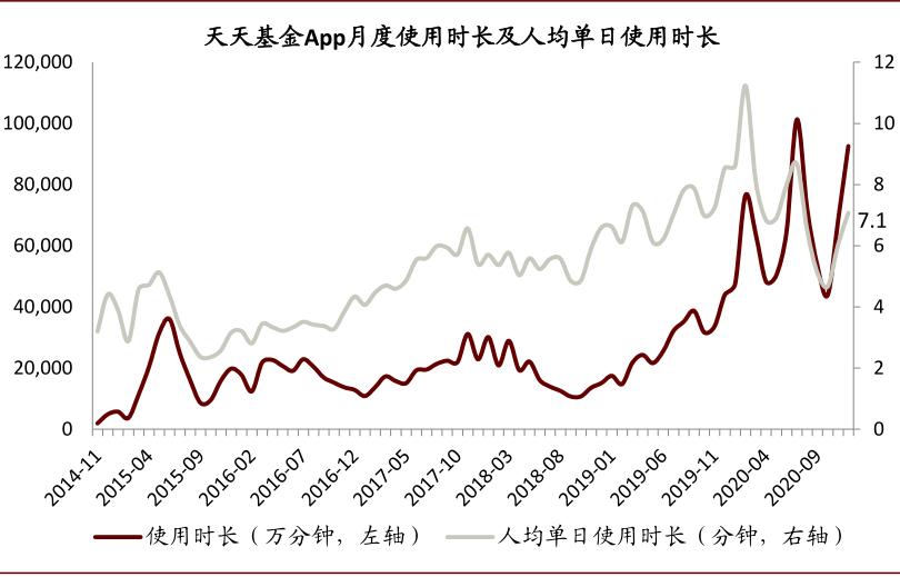 中金 | 资管通鉴:创纪录的权益新发规模、高增长的基民用户数量