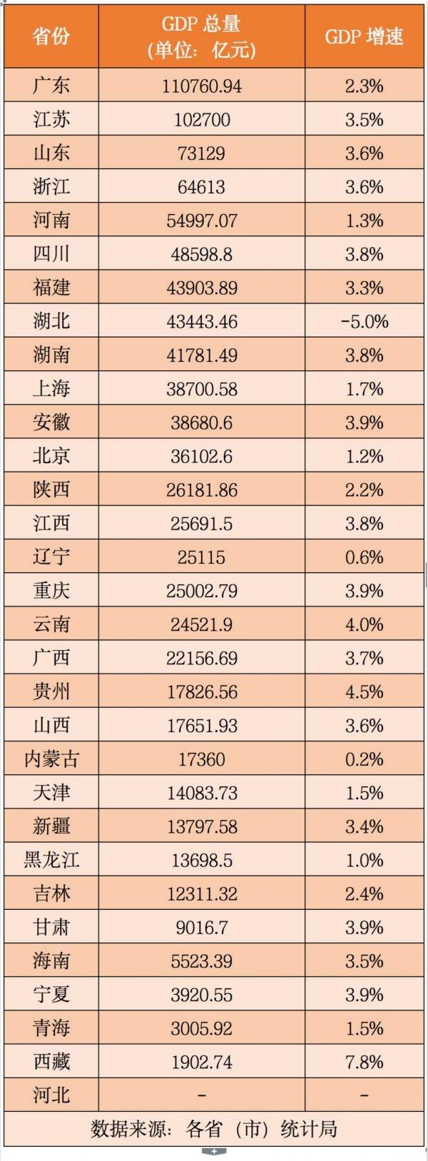 """30省份GDP公布:""""1万亿""""成员达25个19个省区市GDP增速超全国增速图片"""