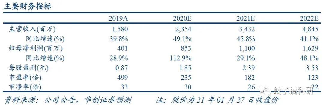 【华创计算机王文龙团队】金山办公(688111)2020年业绩预告点评:业绩符合市场预期,静待正版化市场兑现