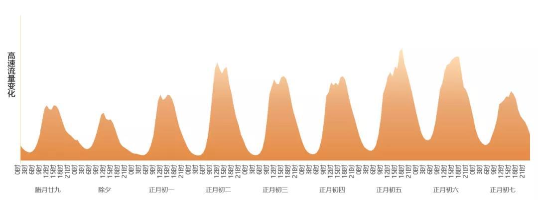 春运启幕!大数据预测人口流动规模、交通路况