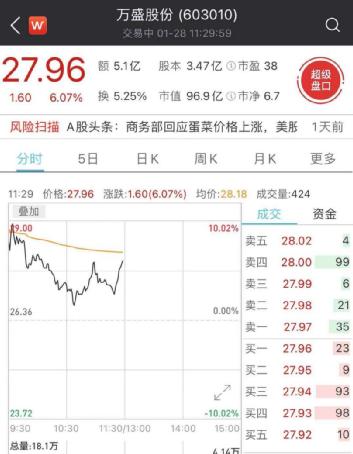 郭广昌又出手:1个月内拿下两家A股公司 3000多亿复
