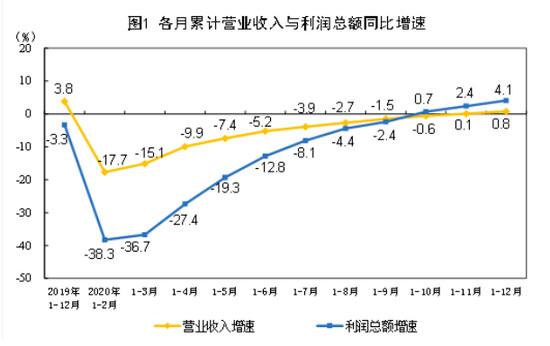 2020年工业利润增长4.1% 装备制造业拉动明显