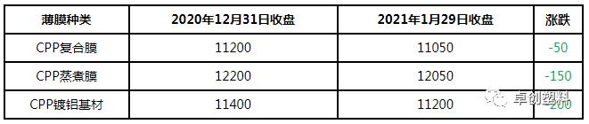 卓创发布:CPP报盘跌后持稳 膜厂刚需备货(2021年1月)