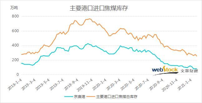 刷新逾两年半新低 国内主要港口进口焦煤总库存重现回落