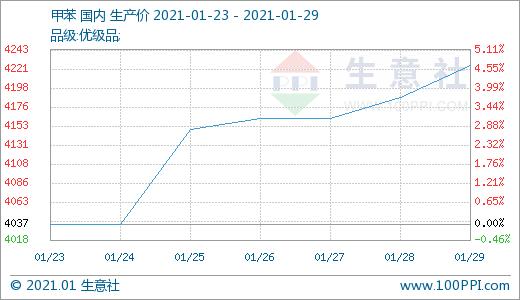生意社:利好消息释放 TDI市场要节前反弹?(1.25-1.29)