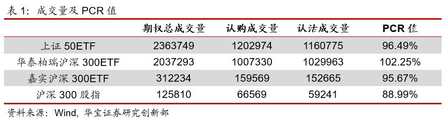 期权日报(20210129):隐含波动率窄幅震荡