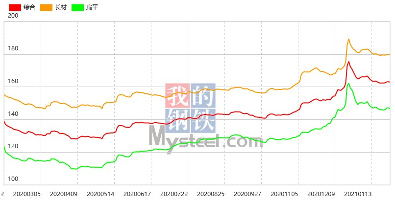 钢坯累计上涨30至3860,本周钢材指数(Myspic)小幅上涨