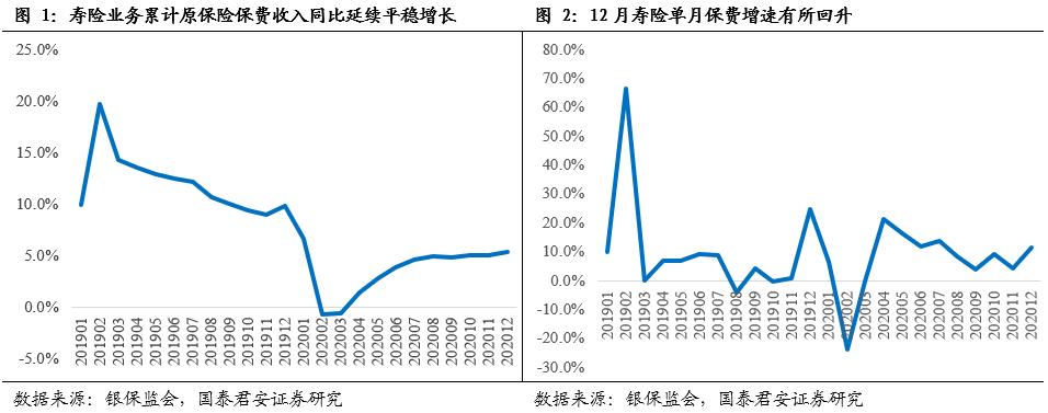 【国君非银】行业保费收官平稳,预计开门红价值增长超预期