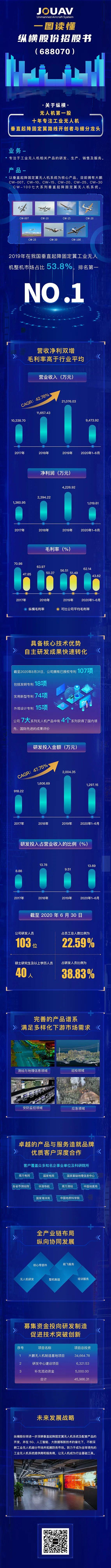 新股申购纵览:一图读懂纵横股份(688070)招股书