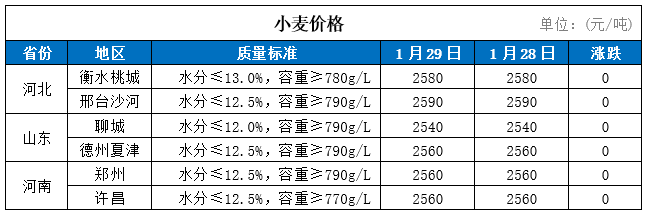 29日国内小麦价格