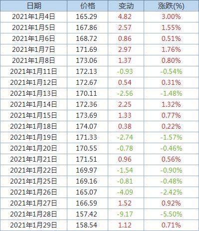 Fastmarkets MB:发运至青岛港62%品位铁矿石价格升至158.54美元