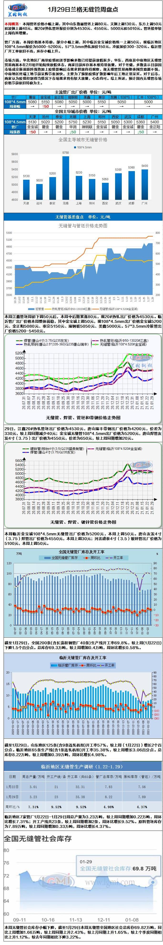 兰格无缝管周盘点(1.29):原料价格小幅上调  无缝管价格跟涨无力