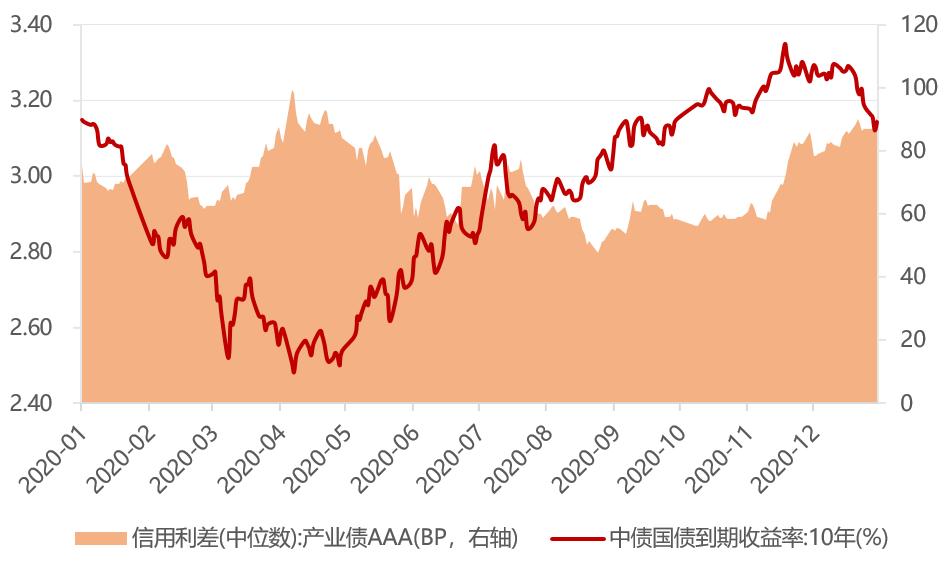 扰动因素不断,把握投资主线——债券市场2020年回顾与2021年展望