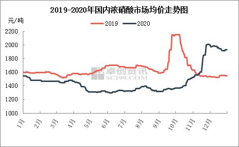 米延滨:承压绽放—2020年国内浓硝酸市场回顾