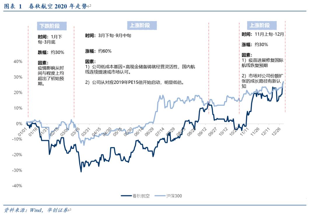 【华创交运】2021年核心三标的之春秋航空:预计公司有望演绎龙头扩张逻辑,上调一年期目标市值至650亿